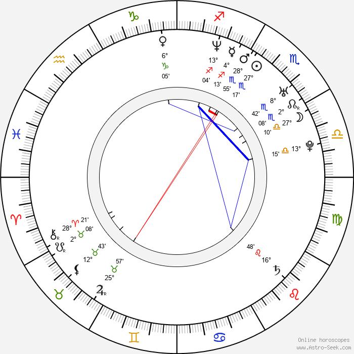 Robin Dunne - Birth horoscope chart