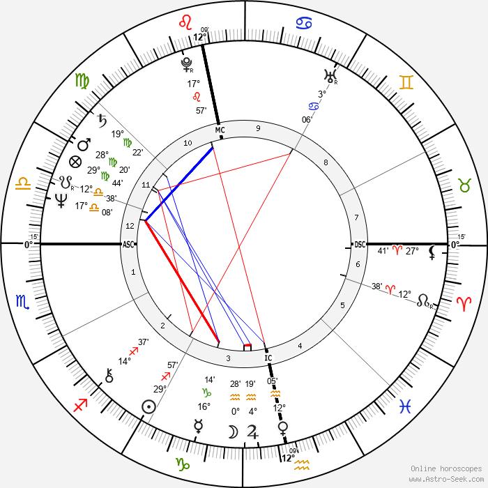 Robin Gibb - Birth horoscope chart