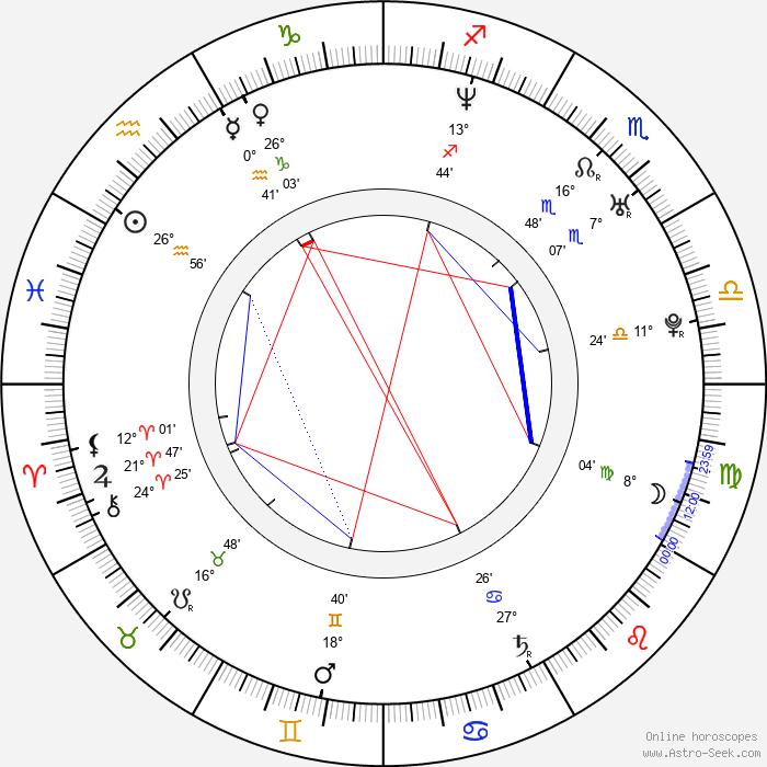Robin Laing - Birth horoscope chart