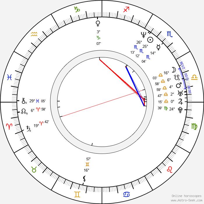 Robin Li - Birth horoscope chart