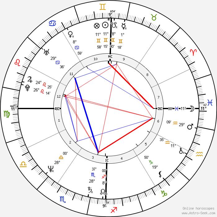 Robin Mattson - Birth horoscope chart