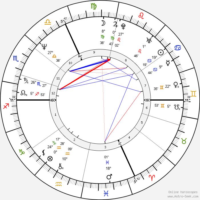 Robin Renucci - Birth horoscope chart
