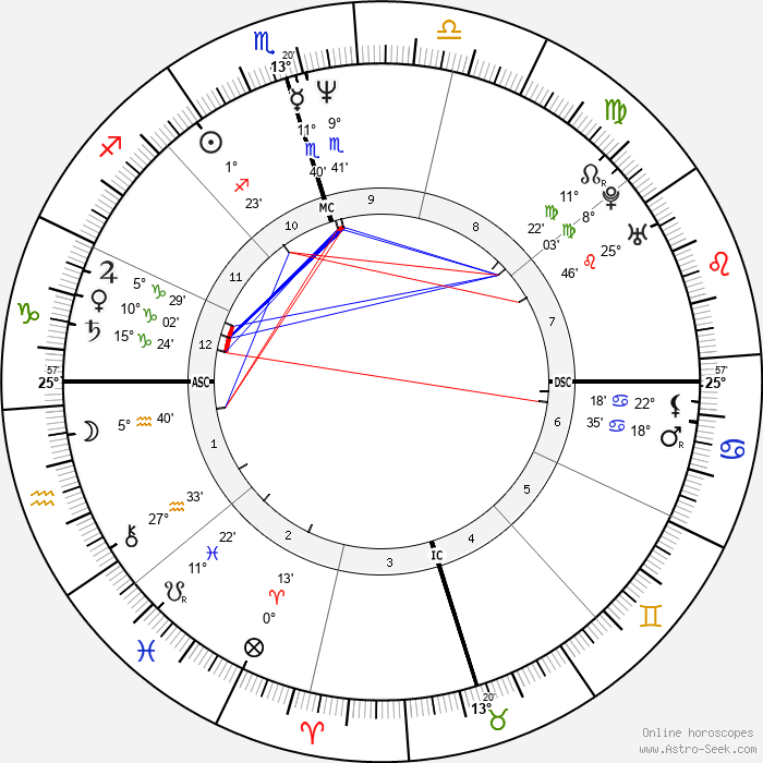 Robin Roberts - Birth horoscope chart