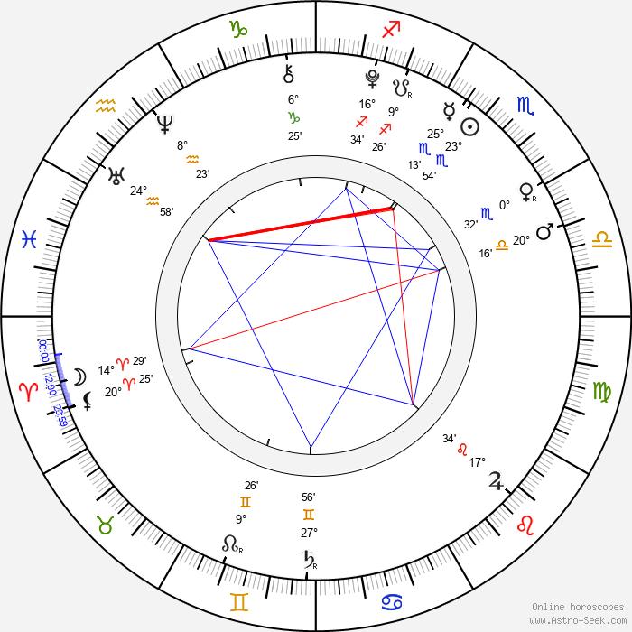 Robin Soudek - Birth horoscope chart
