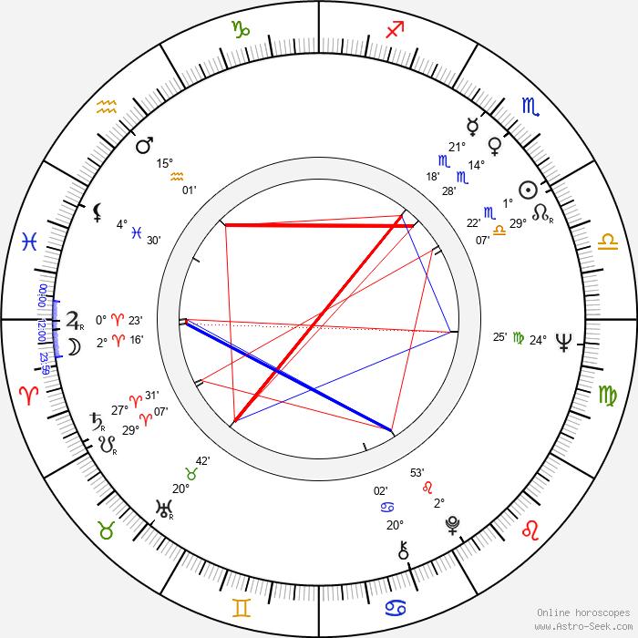Robin Spry - Birth horoscope chart