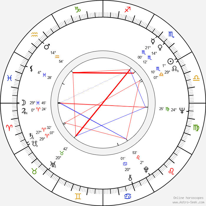 Robin Spry - Birth horoscope chart