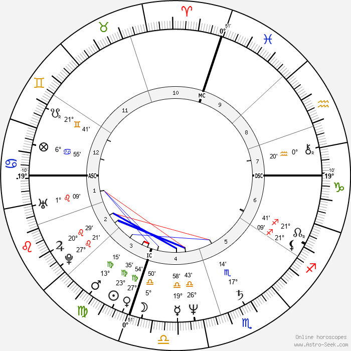 Robin Yount - Birth horoscope chart
