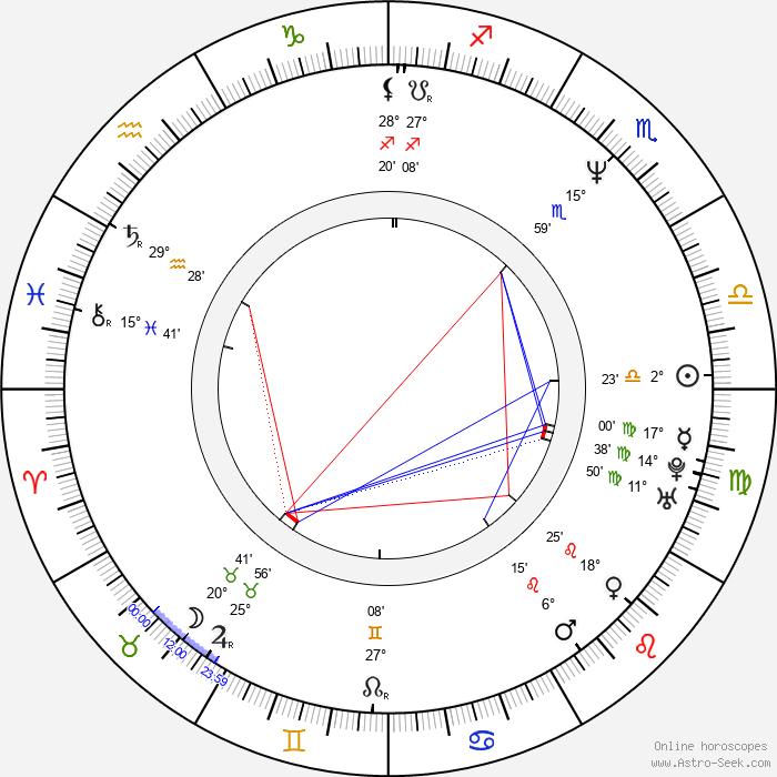 Robo Grigorov - Birth horoscope chart