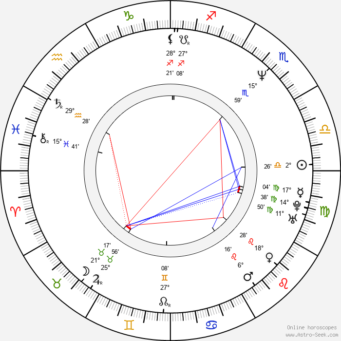 Robo Grigorov - Birth horoscope chart