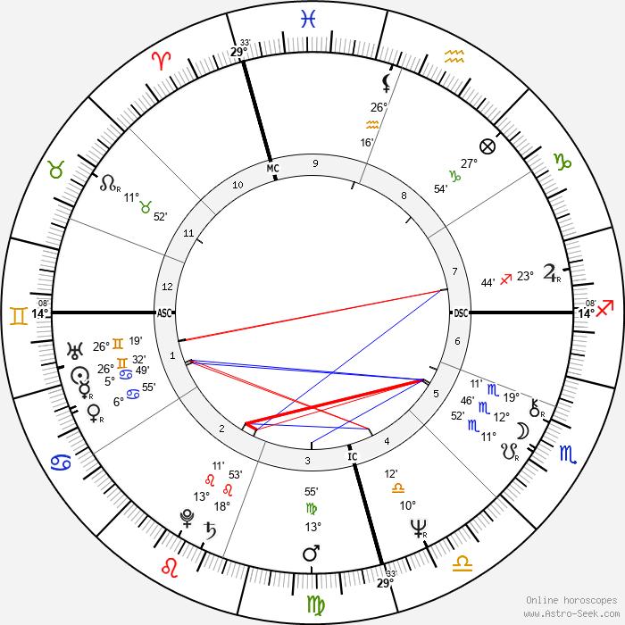 Robyn Archer - Birth horoscope chart