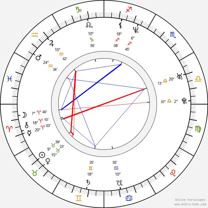 Robyn Griggs - Birth horoscope chart