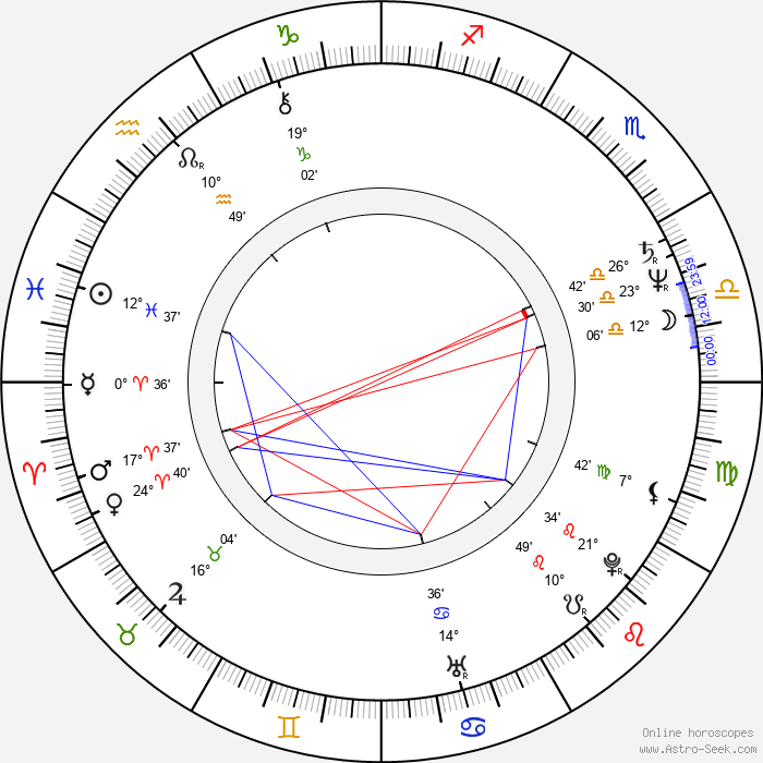 Robyn Hitchcock - Birth horoscope chart