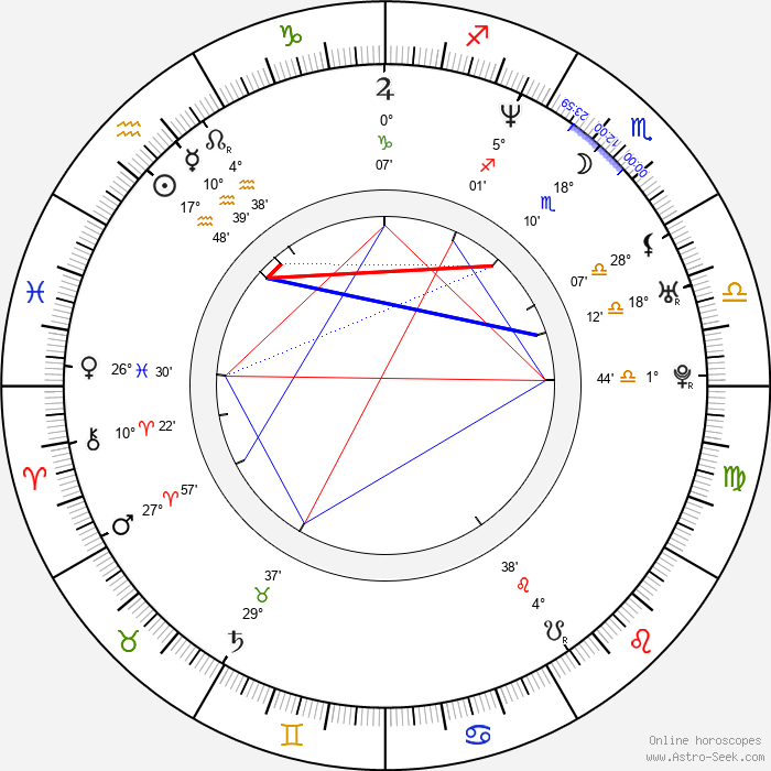 Robyn Lively - Birth horoscope chart