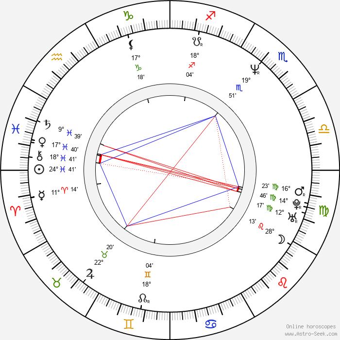 Robyn Malcolm - Birth horoscope chart