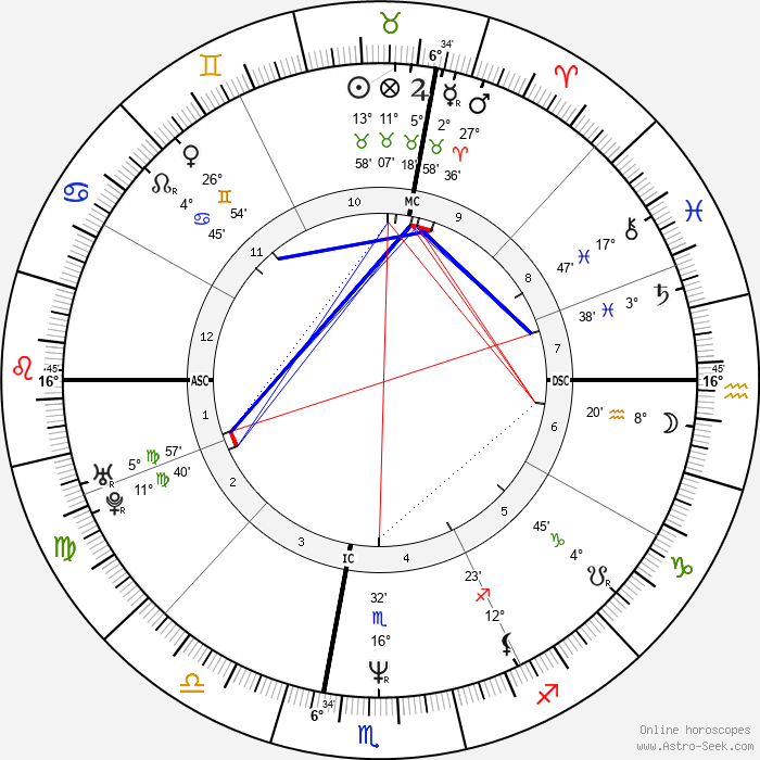 Rocco Siffredi - Birth horoscope chart