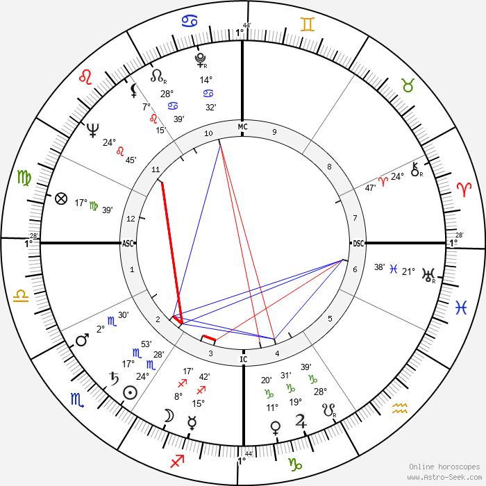 Rock Hudson - Birth horoscope chart