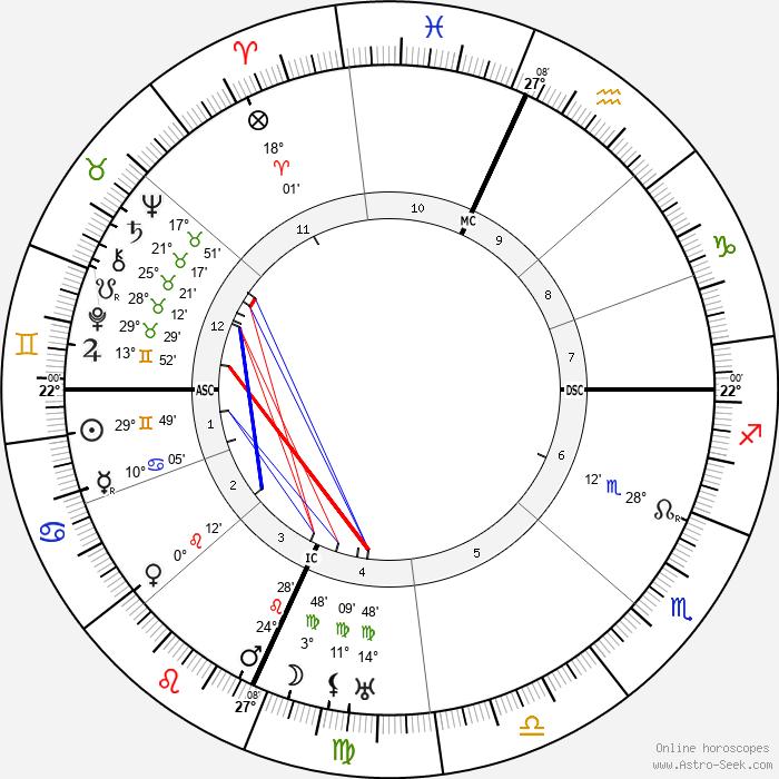 Rockwell Kent - Birth horoscope chart