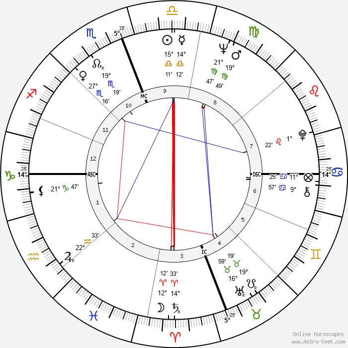 Rocky Aoki - Birth horoscope chart