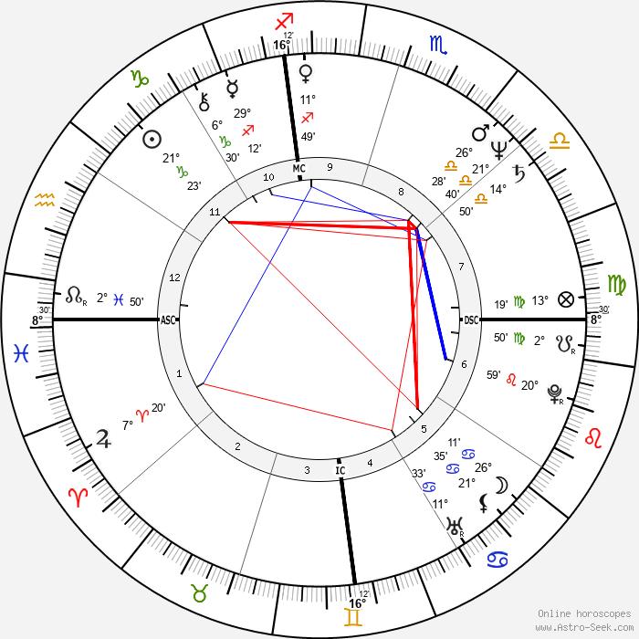 Rocky Berlier - Birth horoscope chart