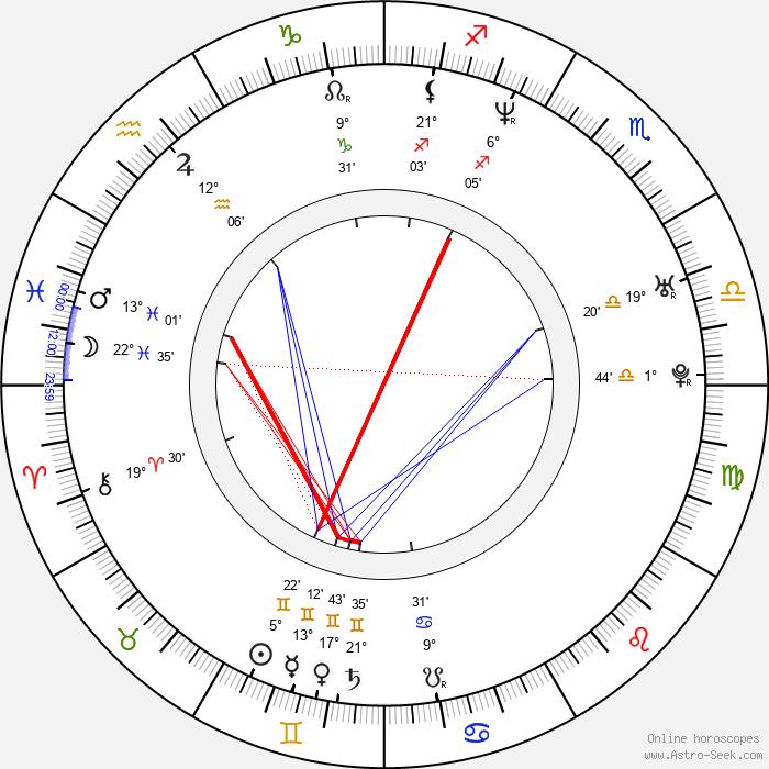 Rocky Costanzo - Birth horoscope chart