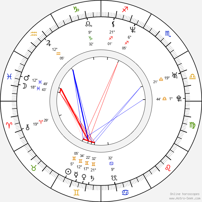 Rocky Costanzo - Birth horoscope chart