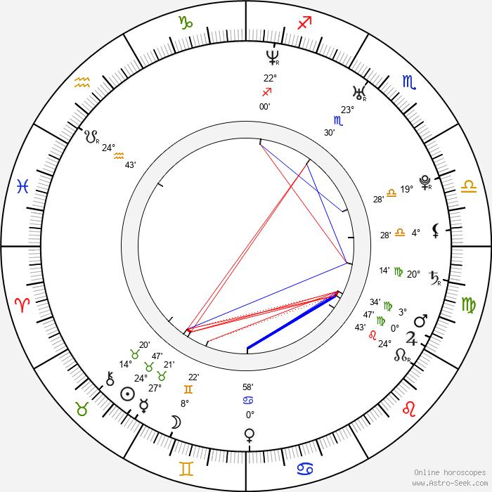 Rocky Marquette - Birth horoscope chart