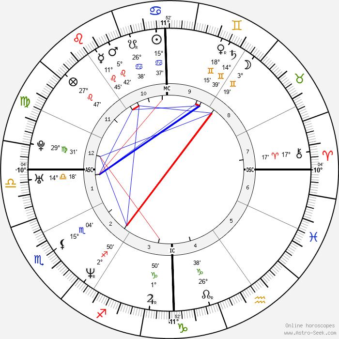 Rod Matthews - Birth horoscope chart