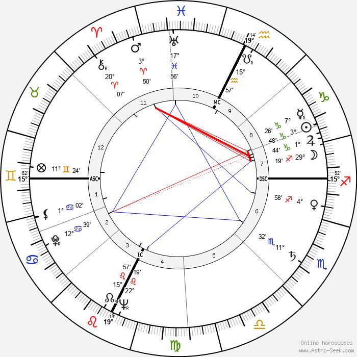 Rod Serling - Birth horoscope chart