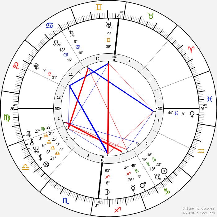Rod Stewart - Birth horoscope chart