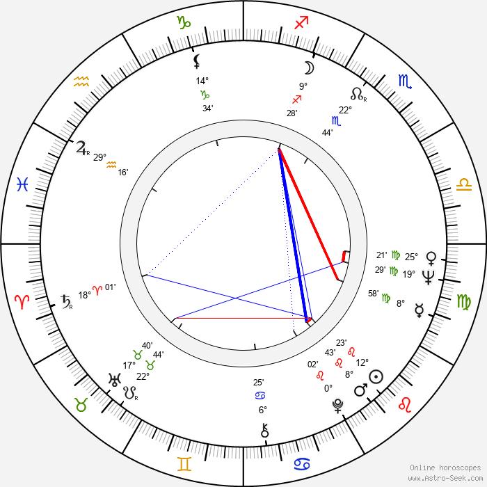 Rodica Popescu Bitănescu - Birth horoscope chart