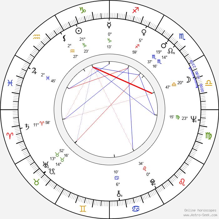 Rodica Tapalaga - Birth horoscope chart