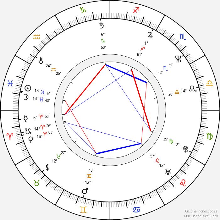 Rodney A. Grant - Birth horoscope chart