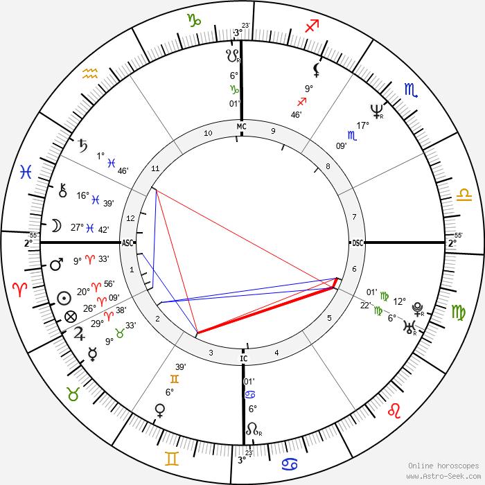 Rodney Croome - Birth horoscope chart