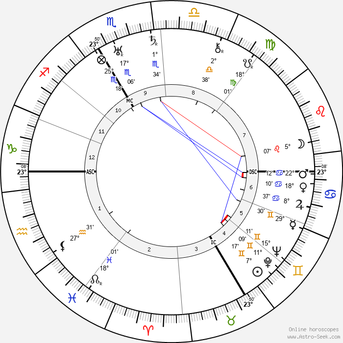 Rodolph Minkowski - Birth horoscope chart