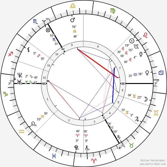 Rodolphe Bresdin - Birth horoscope chart