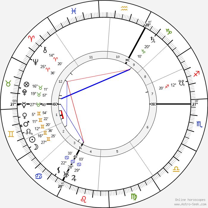 Rodolphe Erlanger - Birth horoscope chart