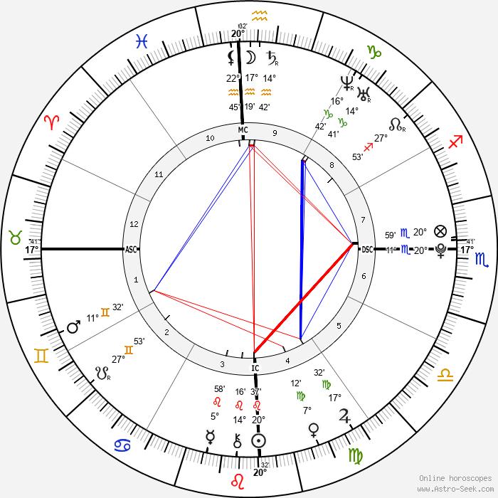 Rodrigo de Paula Anysio - Birth horoscope chart