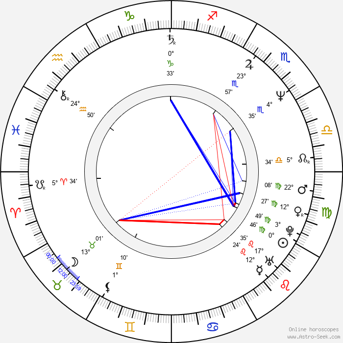 Rodrigo García - Birth horoscope chart