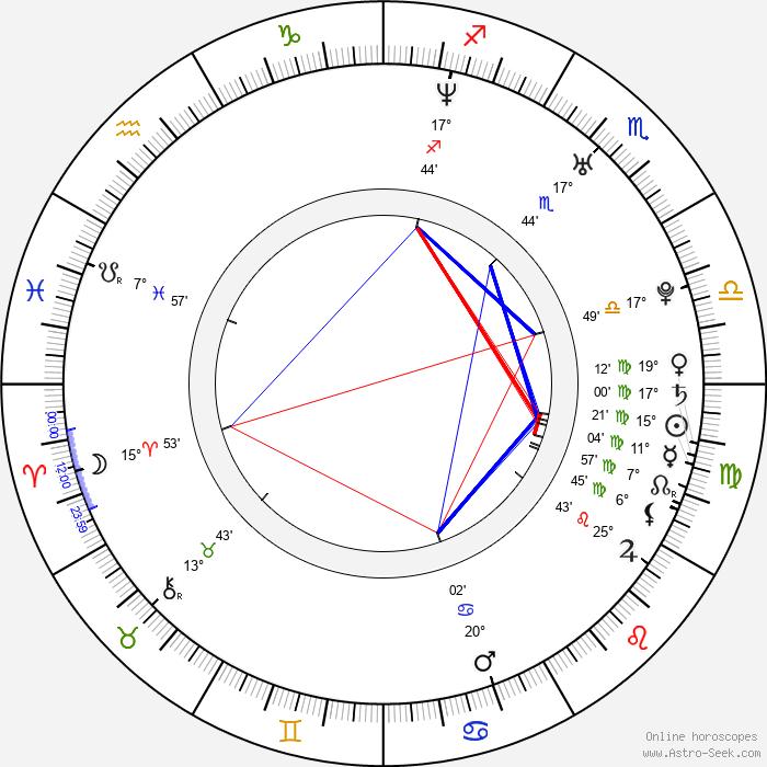 Rodrigo Pedreira - Birth horoscope chart