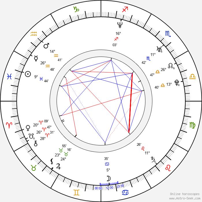 Rodrigo Sopeña - Birth horoscope chart