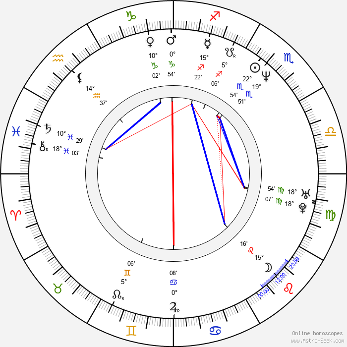 Roe-ha Kim - Birth horoscope chart