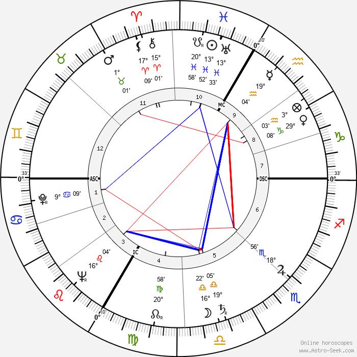 Roger Bordier - Birth horoscope chart