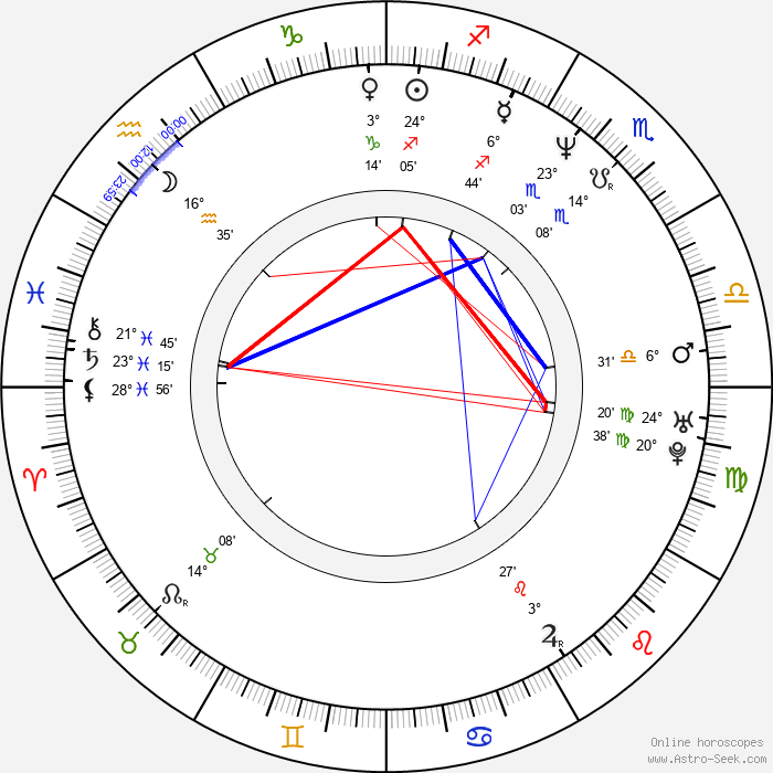 Roger Brown - Birth horoscope chart
