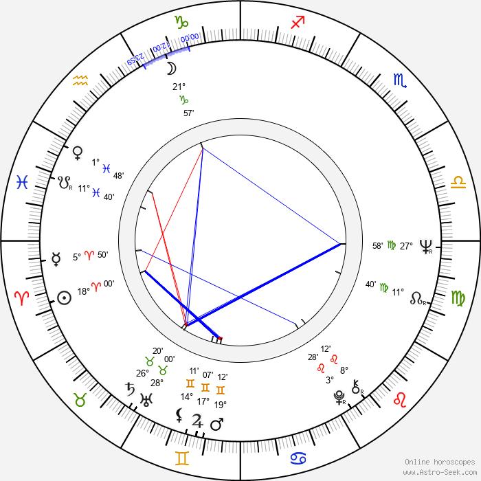 Roger Chapman - Birth horoscope chart