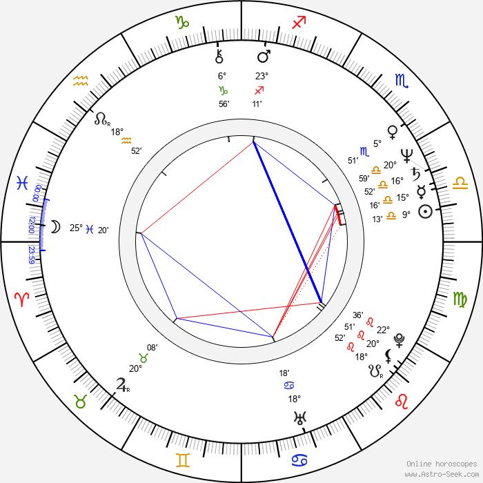 Roger Christiansen - Birth horoscope chart