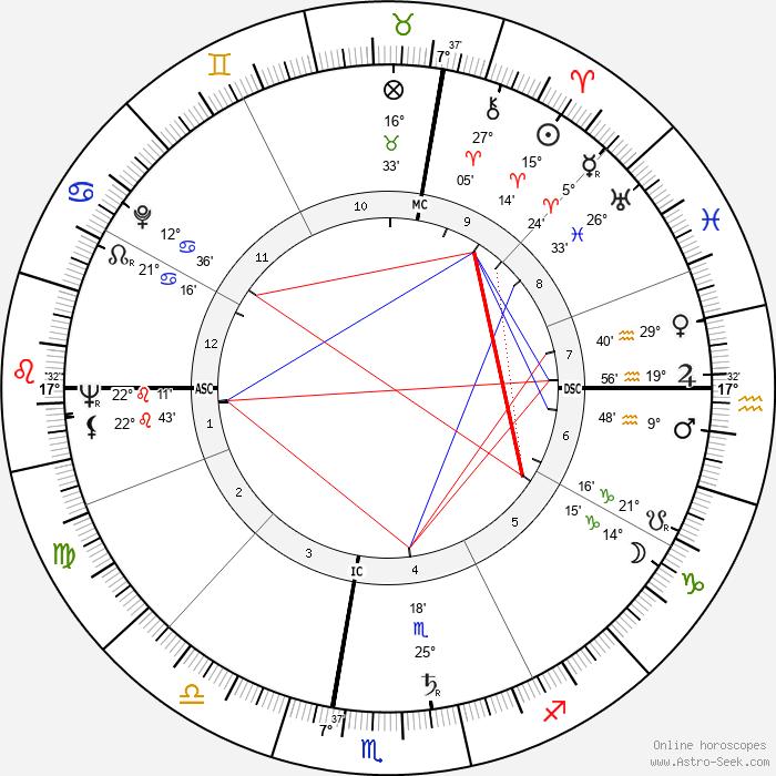 Roger Corman - Birth horoscope chart