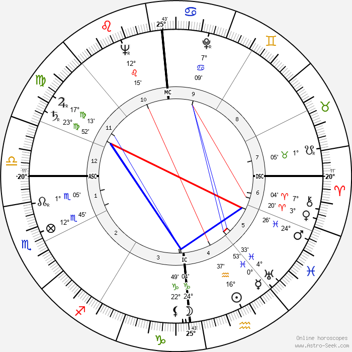 Roger Dambron - Birth horoscope chart