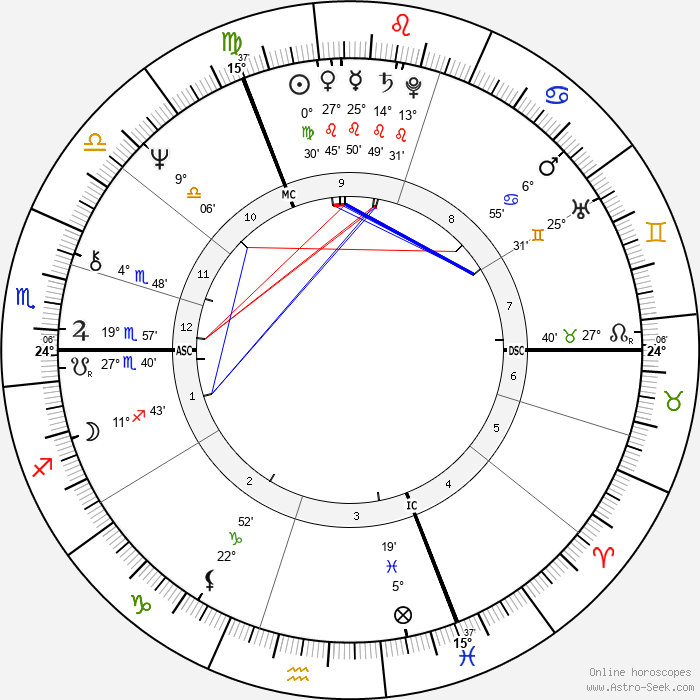 Roger de Vlaeminck - Birth horoscope chart