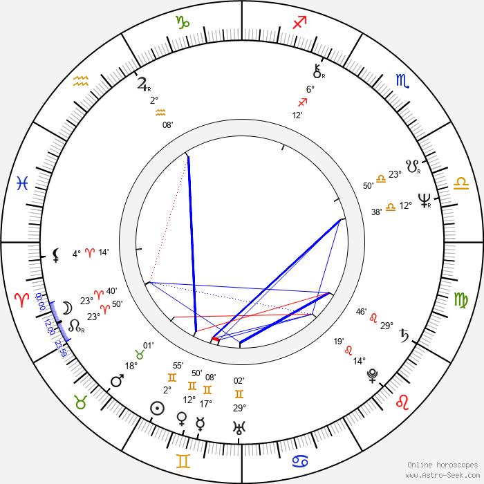 Roger Deakins - Birth horoscope chart