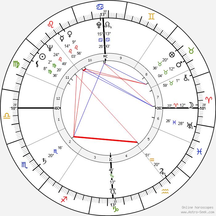 Roger Delabassée - Birth horoscope chart